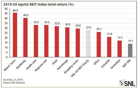 Us Apartment Reit Index The Not So Risks In Reits Articles Advisor