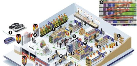 supermarket layout tricks the secrets to your high groceries bill imoney