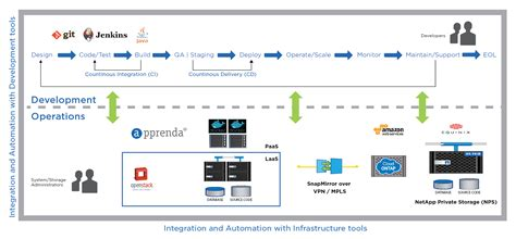 devops workflow devops trends the need for integration and automation