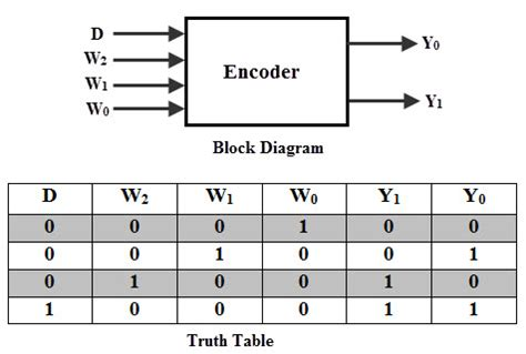 encoder table and circuit diagram binary encoders and their applications