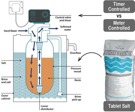 water softener diagram water softener systems whole store solutions water