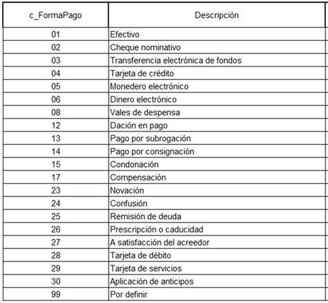 pago impuestosvehuiculo de forma presencial forma y m 233 todo de pago en la nueva factura electr 243 nica