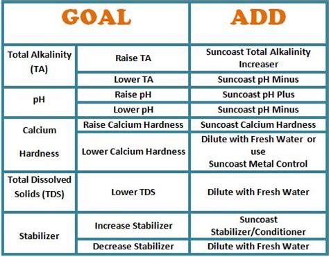 swimming pool chemicals a helpful chart poolgear plus