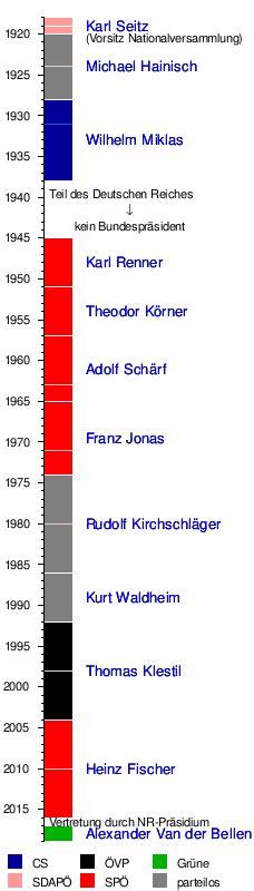 wann wurde österreich zur republik bundespr 228 sident 214 sterreich