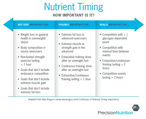 table nutrition is nutrient timing dead does quot when quot you eat really matter