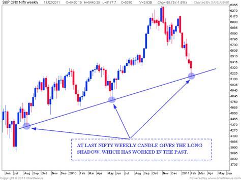 candlestick pattern of dlf stock market chart analysis 02 13 11