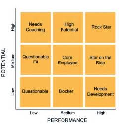 succession planning talent management template 9 box grid succession planning template 9 free engine