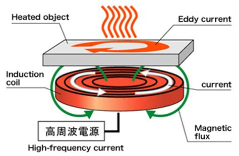 electromagnetic induction is not used in room heater 28 images doctor power plant