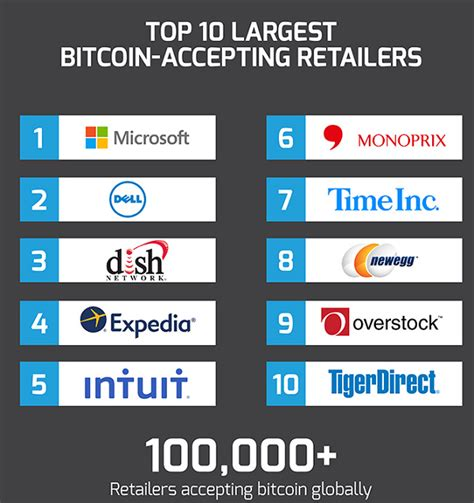 Bitcoin Merchant Account 1 by Bitcoin Growth In 2016 Show Us Your Numbers Bitcoin Isle