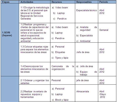 plan de accion para una estacion de servicio en argentina optimizaci 243 n 225 reas unidad regional servicios generales