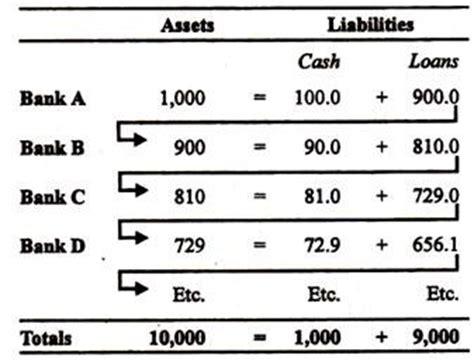 Credit Creation Multiplier Formula Commercial Banks Definition Credit Creation And Principles