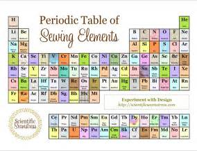 My Periodic Table Kristine S Sewing Blog Periodic Table Of Sewing Elements