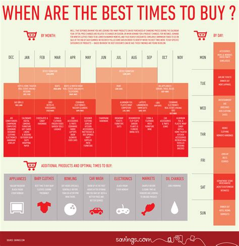 is it a good time to buy a house infographic best time to buy airline tickets and everything else ezpz