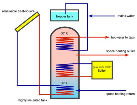 thermal store diagram greenspec energy efficiency thermal storage for water