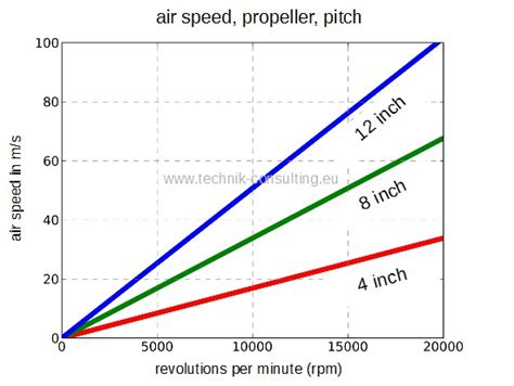 boat propeller pitch chart propeller pitch and speed chart pictures to pin on