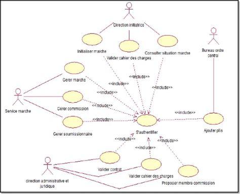 diagramme de cas d utilisation authentification memoire conception et r 233 alisation d une