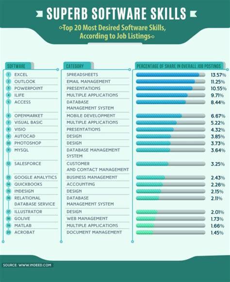 study microsoft office skills dominate listings but