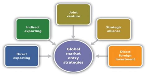 Best Home Organization foreign market entry strategy and rules assignment point