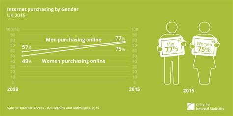 Buy Calendar 2015 Uk 5 Facts About Retail Sales In The Uk Ons