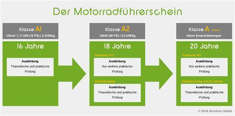 Darf Ich Mit A1 Motorrad Fahren by Dein Weg Zum Motorradf 252 Hrerschein Drivolino De