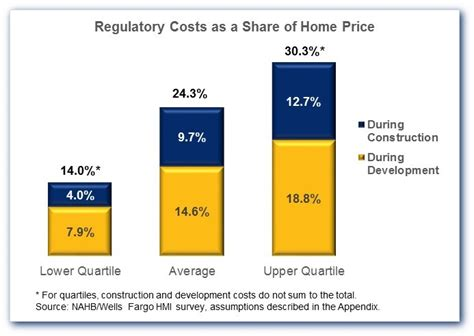 nahb new construction cost breakdown regulation 24 3 percent of the average new home price