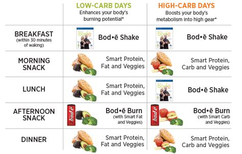 carb cycling a daily meal plan to get started way to lose body fat muscle building