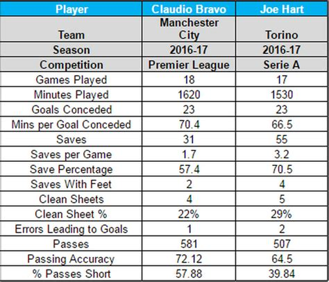epl keepers clean sheet claudio bravo vs joe hart stats are very interesting to