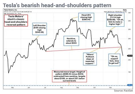 reversal patterns head and shoulders tesla s head and shoulders paints a bearish picture for