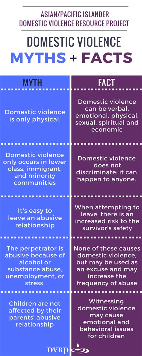 myths and facts a pi dvrp ending domestic violence and sexual assault