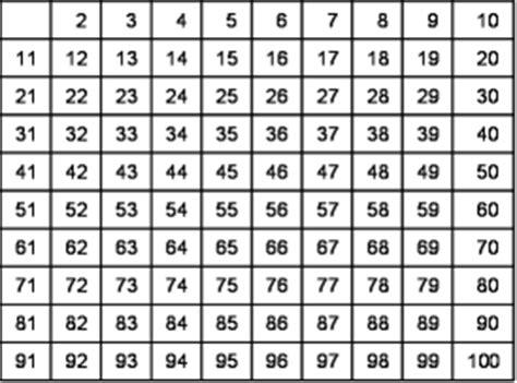 tavola numeri primi fino a 100 matematica scuola secondaria 1 176 grado divisibilit 224 e