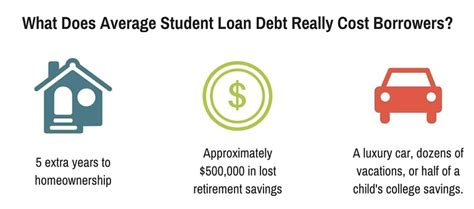 student loan for housing expenses student loan for housing expenses 28 images the high
