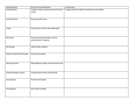 Articles Of Confederation Worksheet by Articles Of Confederation Activity Doc