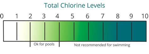 Chlorine Levels water chemistry consider the chlorine levels premier