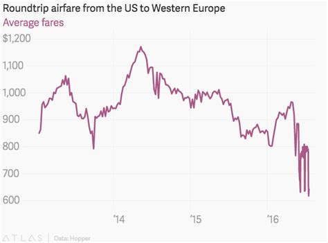 airfares to europe are ridiculously cheap right now but act fast quartz