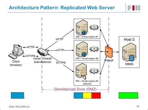design pattern web service client unit 05 physical architecture design