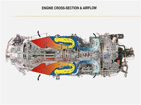 pt6a turboprop engine demonstrated the types of pt6 a pt6 engine diagram turbofan engine diagram wiring diagram
