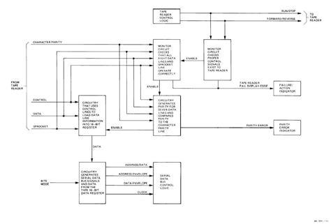 logic block diagram logic diagram logic diagram exle edmiracle co
