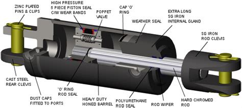 design and manufacturing of hydraulic cylinders pdf hire hydraulic design engineering in perth