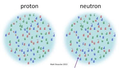 how much protons does gold how many subatomic particles does gold atoms quora