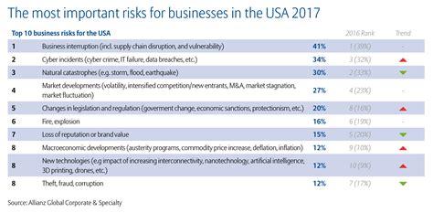 Top Mba Universities In Australia 2017 by Allianz Risk Barometer 2017