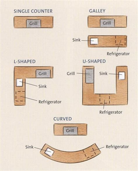 free kitchen floor plans online blueprints outdoor gazebo pin by debra joy on outdoor kitchen ideas pinterest