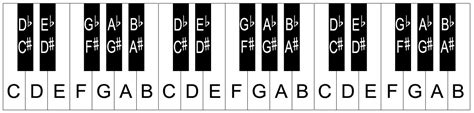 piano key notes piano keyboard layout notes