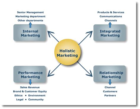Imc Integrated Marketing Communication That Sells J Ori D0041 imc strategy as part of a holistic marketing plan