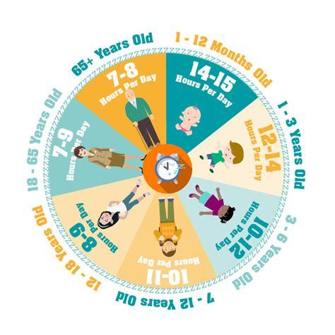 how much should a sleep how much sleep do we need the sleep council