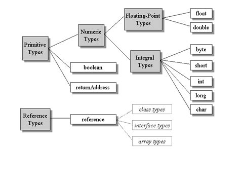 pattern types in ooad data types in java primitive data types in java java data