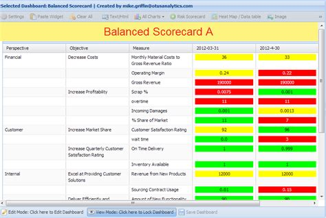 balance score card template best photos of balanced scorecard exles excel