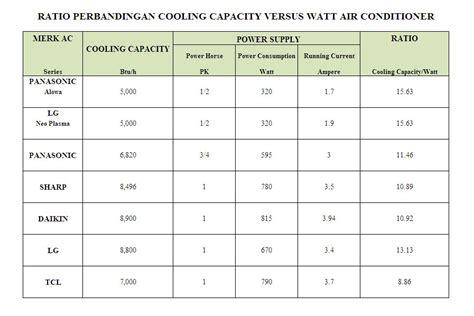 Ac Panasonic Low Watt 3 4 tips ac ruangan hemat listrik sebelum membeli
