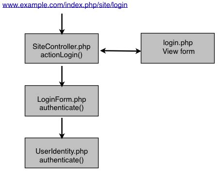 how to add recaptcha authenication on yii 2 forms authenticate php