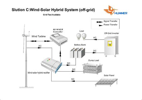solar home power generation system how to solar power