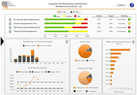 supplier kpi template sa power networks a dashboard success story part 2